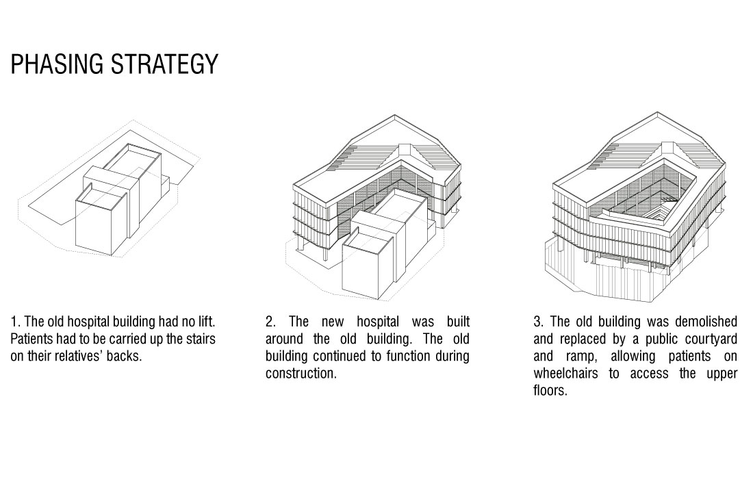 HOSPITAL-phasing-strategy_landscape