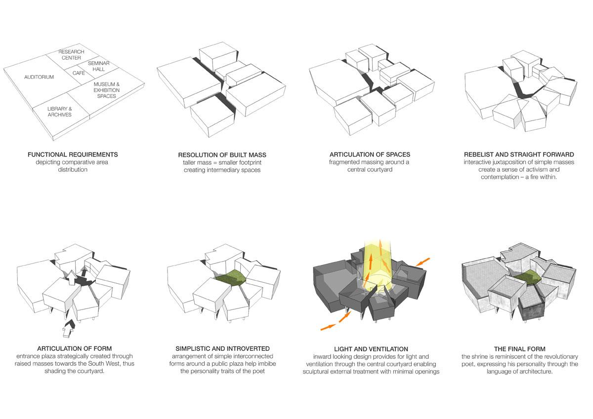 03-Concept-Development