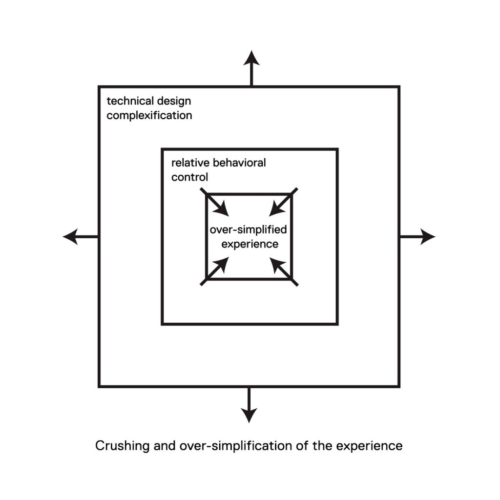 Interconnectedness and complexity as it relates to urban planning